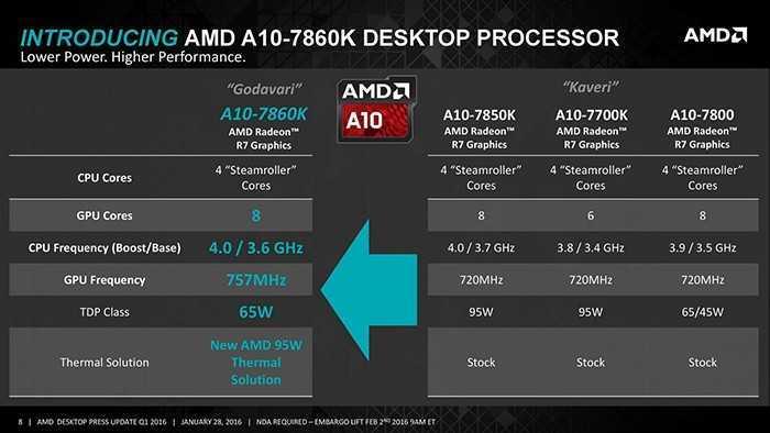 amd-a10-7860k