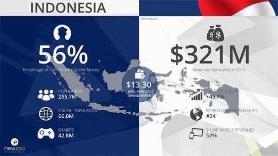 newzoo indonesia 2015