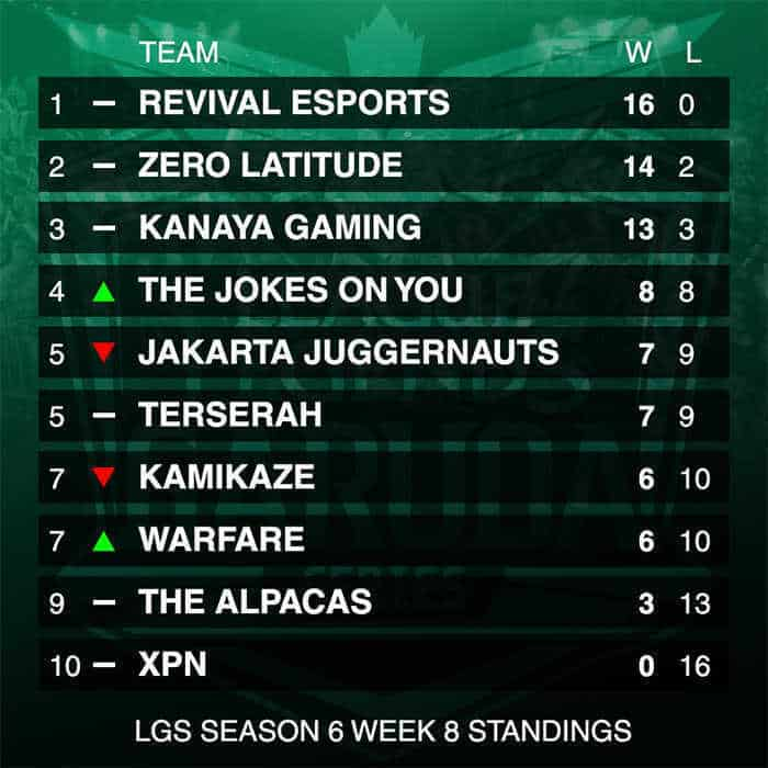 lgs-season-6-week-8-standings