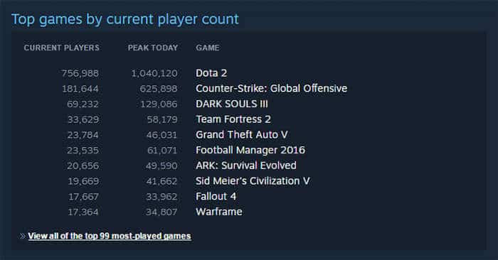 steam-most-games-statistic