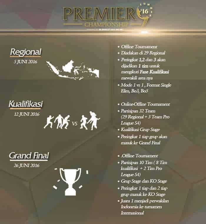 premier championship fifa online 3 2016 details