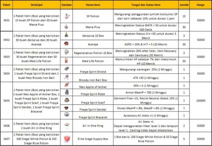 ragnarok gravindo 2nd community gathering secret kafra shop item list