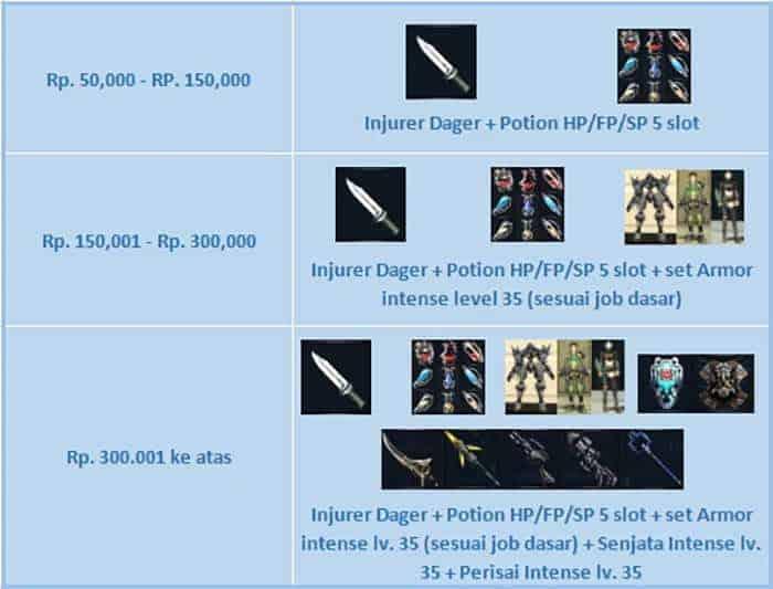 rf classic indonesia close beta 2 pre obt top up
