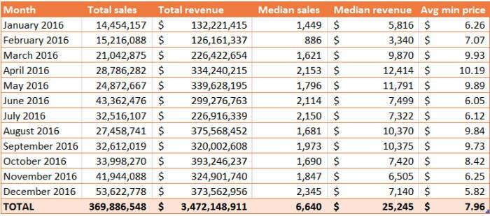 tabel pendapatan steam 2016