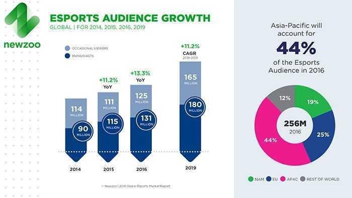 newzoo-esports-audience