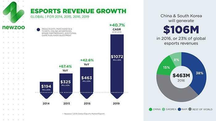 Newzoo revenue growth