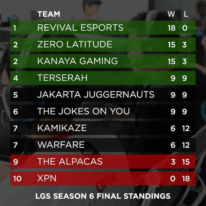 LGS Season 6 standings