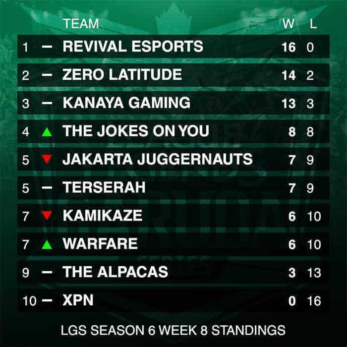 lgs-season-6-week-8-standings