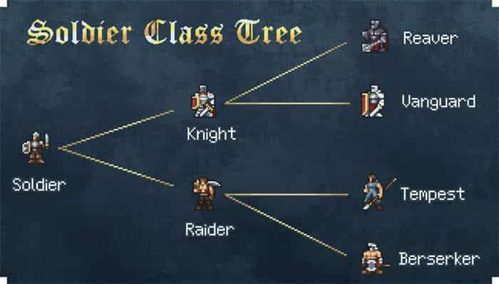 chronicle of ruin class