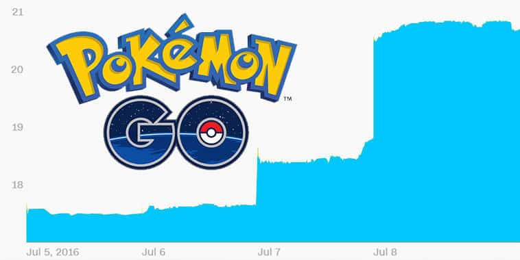 Pokemon GO - Nintendo