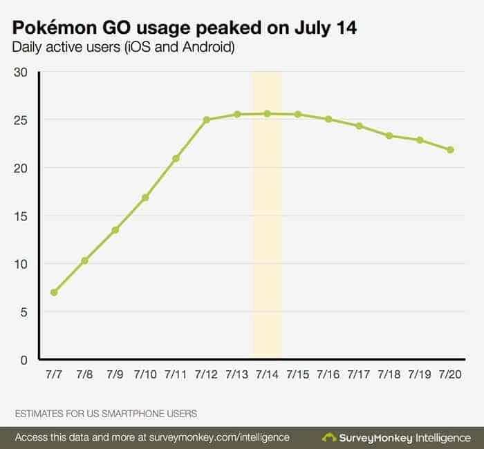 Grafik Pokemon Go di Bulan juli