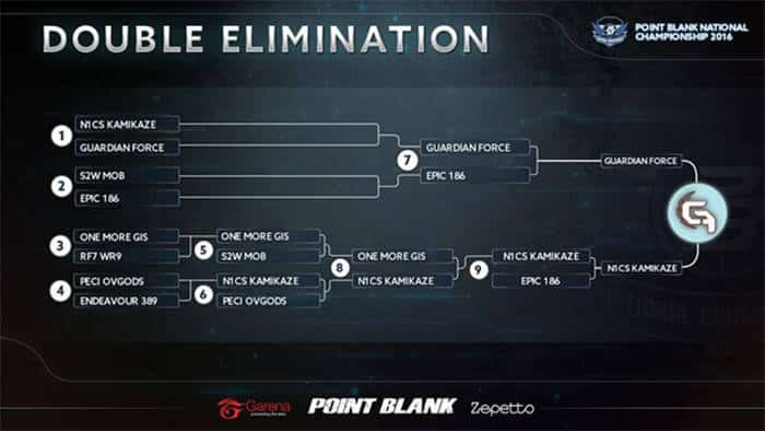 point blank national championship 2016 double elimination