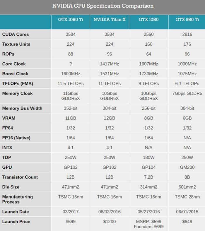 nvidia gpu specification comparison