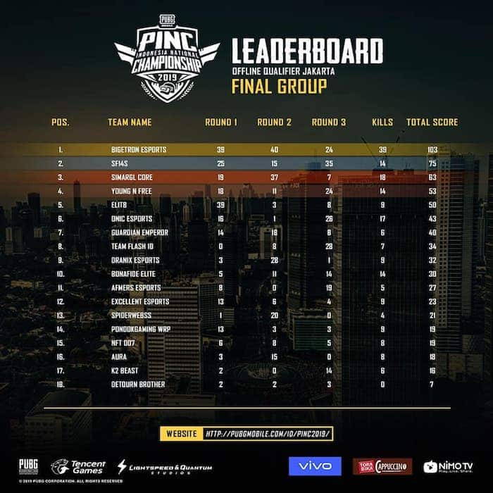 pinc 2019 jakarta leaderboard offline qualifer final group