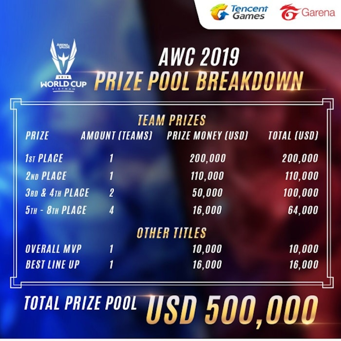 arena of valor world cup 2019 prize pool