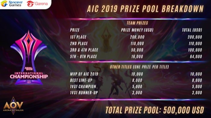 aic 2019 hadiah pool breakdown