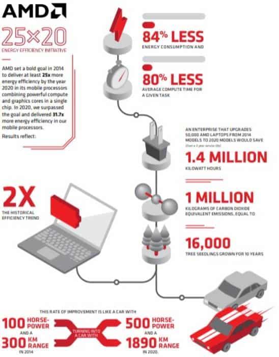 amd 25x20 infografis